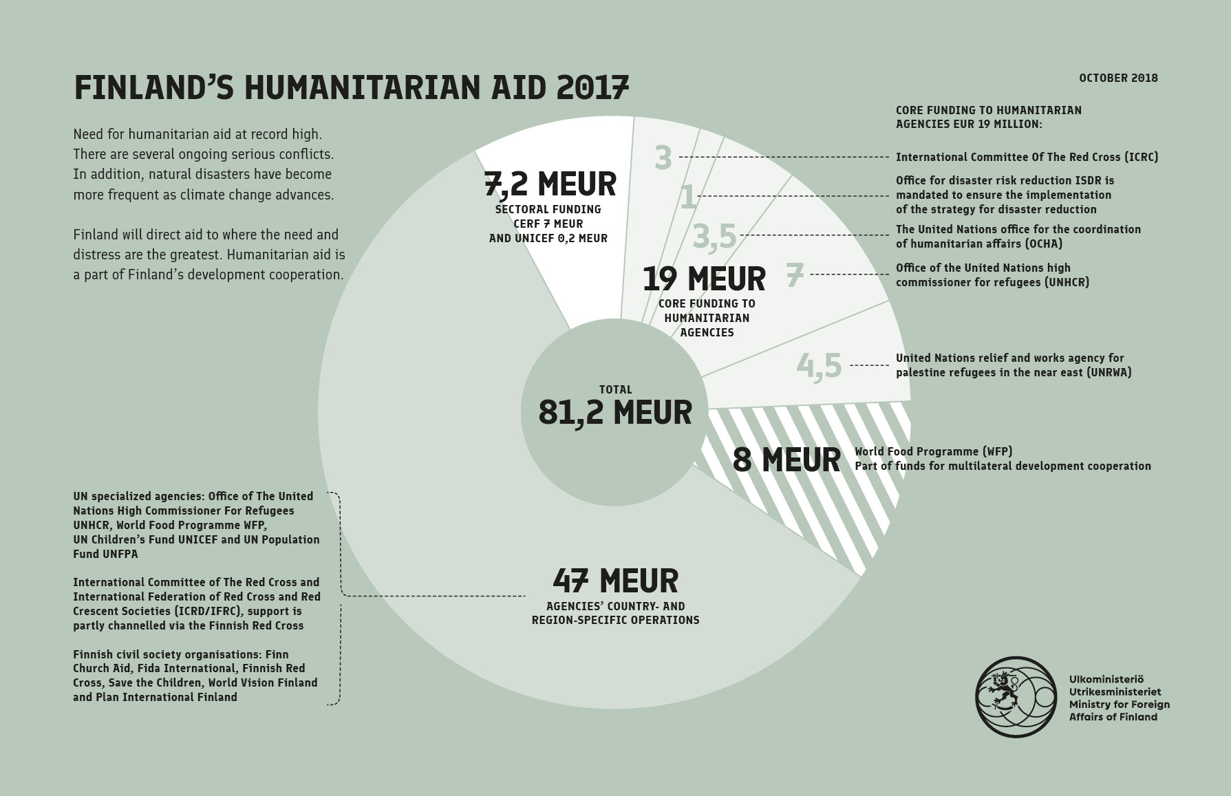 Humanitarian aid - Ministry for Foreign Affairs