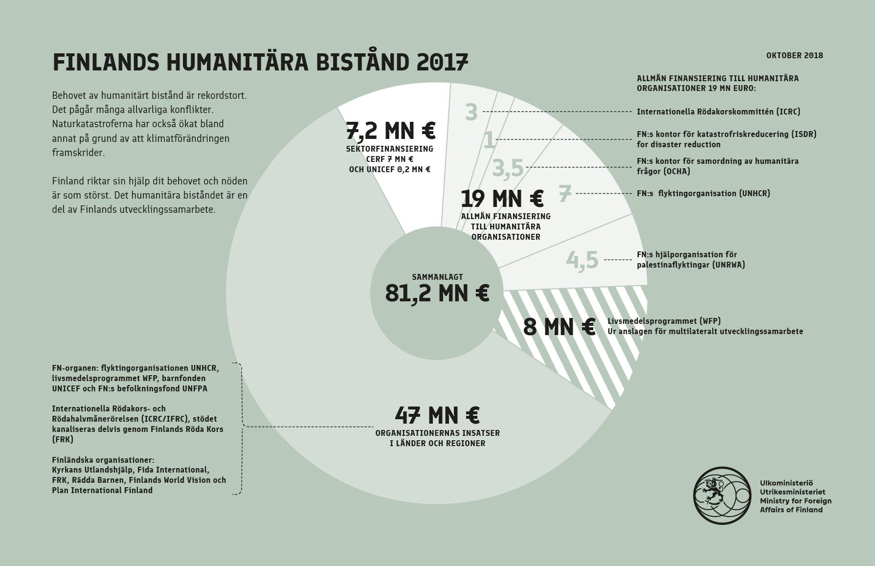 Svenskt bistand finansierar krig 3