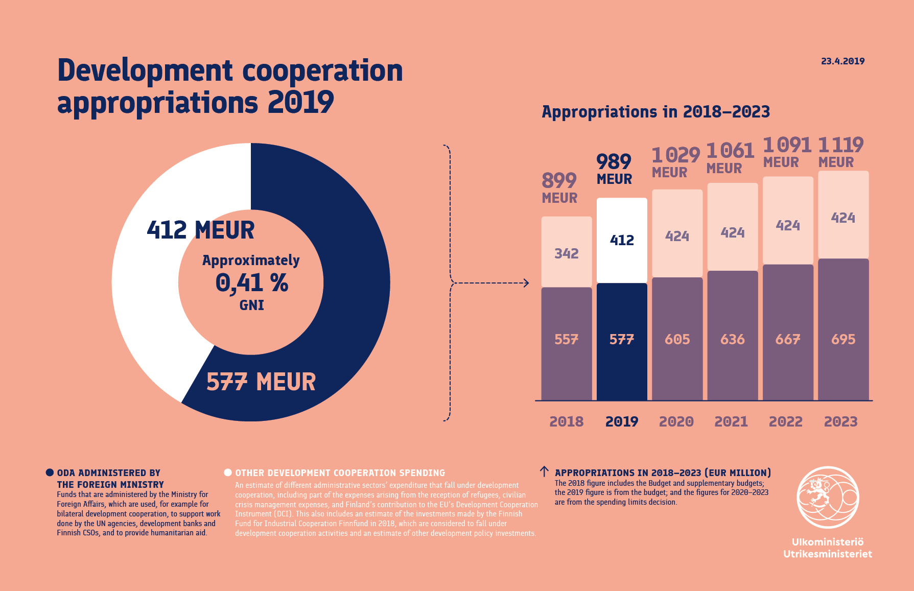Development cooperation appropriations - Ministry for Foreign Affairs