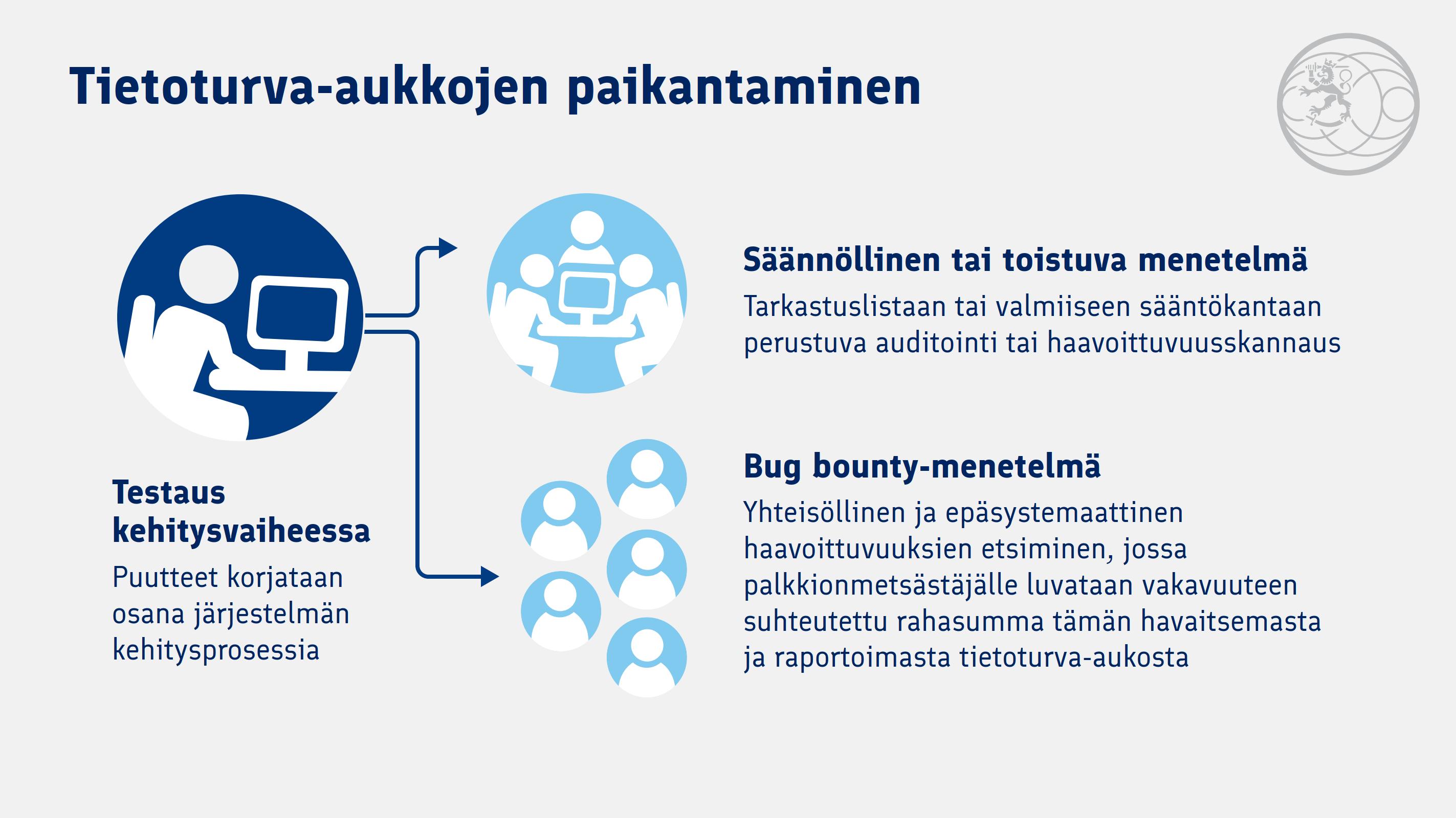 Infograafi Bug Bounty -menetelmästä.