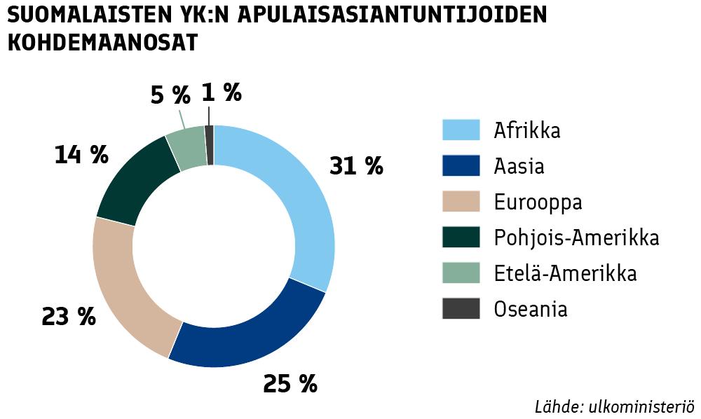 Suomalaisten YK:n apulaisasiantuntijoiden kohdemaanosat: Afrikka 31%, Aasia 25%, Eurooppa 23%, Pohjois-Amerikka 14%, Etelä-Amerikka 5%, Oseania 1%