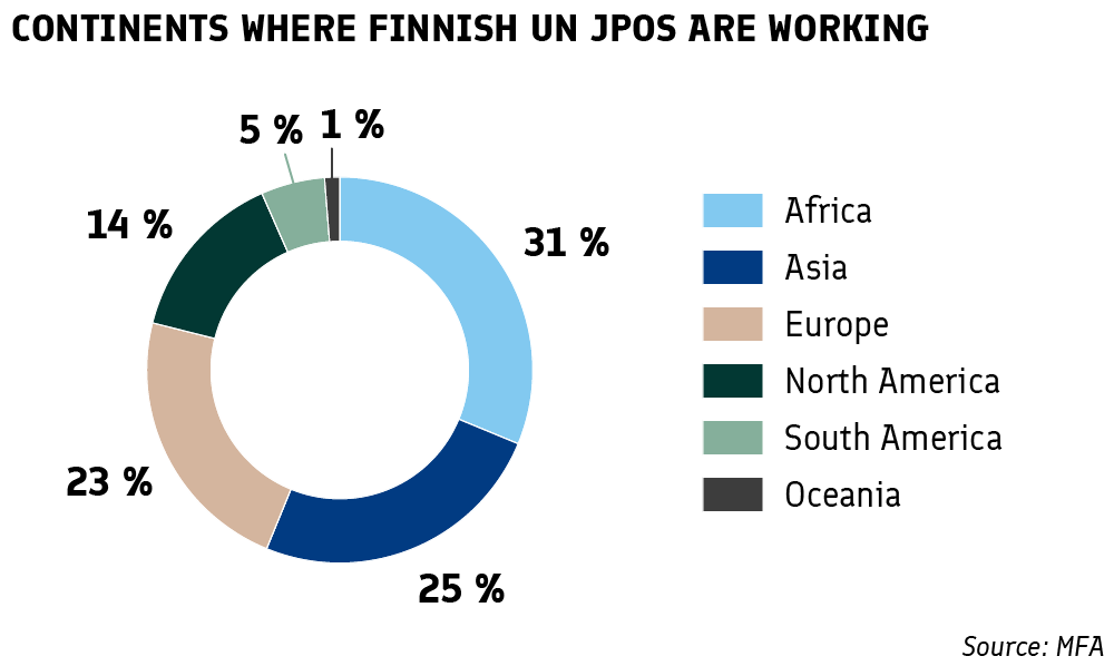 Continents where Finnish UN JPOs are working: Africa 31%, Asia 25%, Europe 23%, North America 14%, South America 5%, Oceania 1%