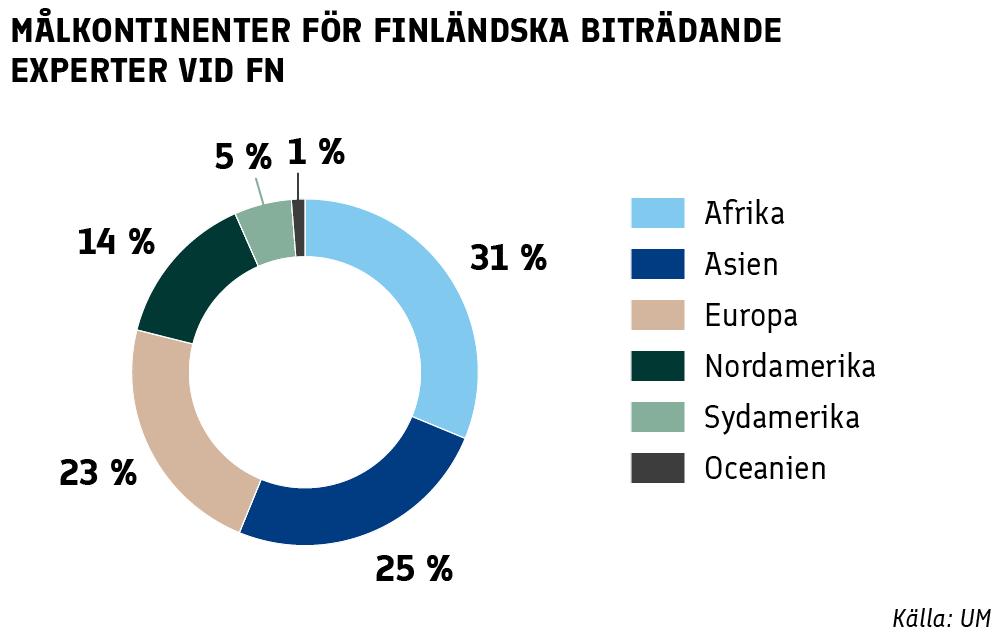 Målkontinenter för finländska biträdande experter vid FN: Afrika 31%, Asien 25%, Europa 23%, Nordamerika 14%, Sydamerika 5%, Oceanien 1%