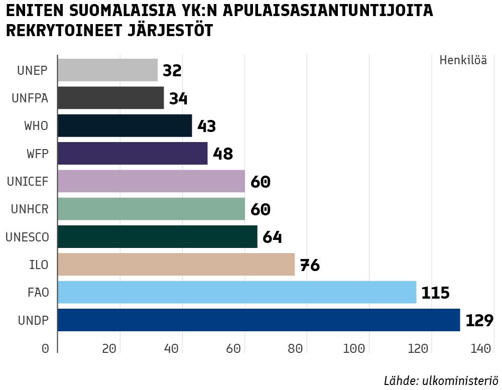 Eniten suomalaisia YK:n apulaisasiantuntijoita rekrytoineet järjestöt: NEP 32, FPA 34, WHO 43, WFP 48, UNICEF 60, UNHCR 60, UNESCO 64, ILO 76, FAO 115, UNDP 129.