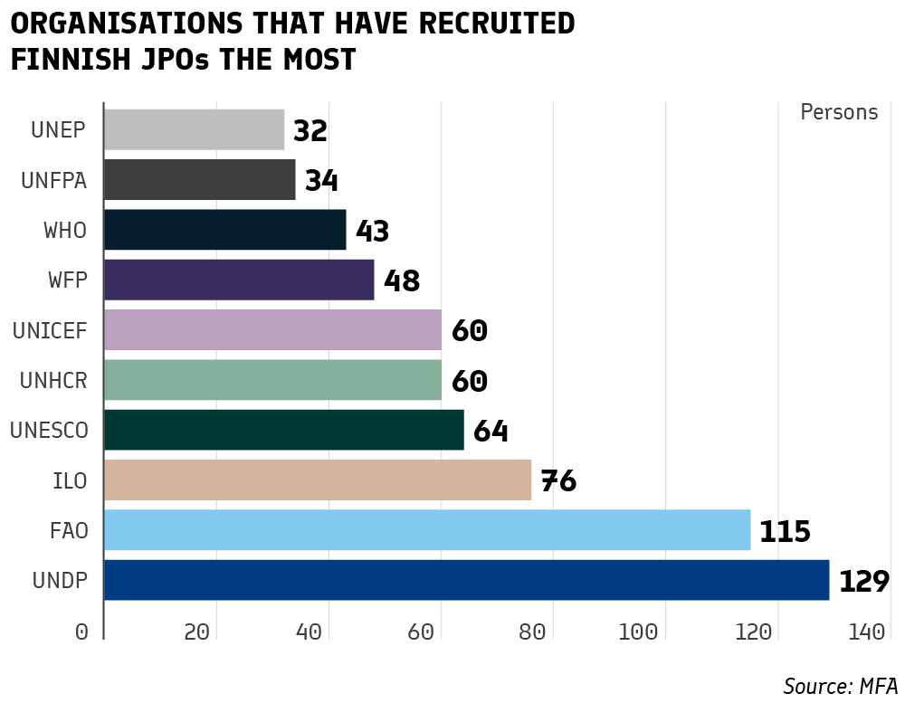 Organisations that have recruited Finnish JPOs the most: NEP 32, FPA 34, WHO 43, WFP 48, UNICEF 60, UNHCR 60, UNESCO 64, ILO 76, FAO 115, UNDP 129.