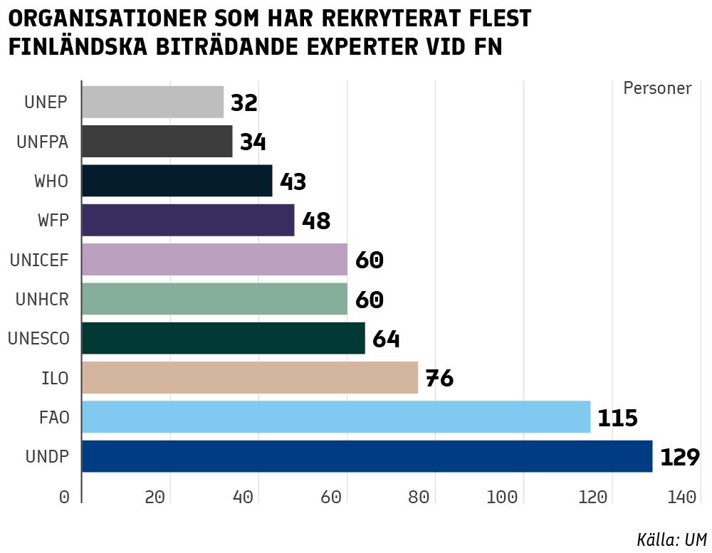 Organisationer som har rekryterat flest finländska biträdande experter vid FN: NEP 32, FPA 34, WHO 43, WFP 48, UNICEF 60, UNHCR 60, UNESCO 64, ILO 76, FAO 115, UNDP 129.