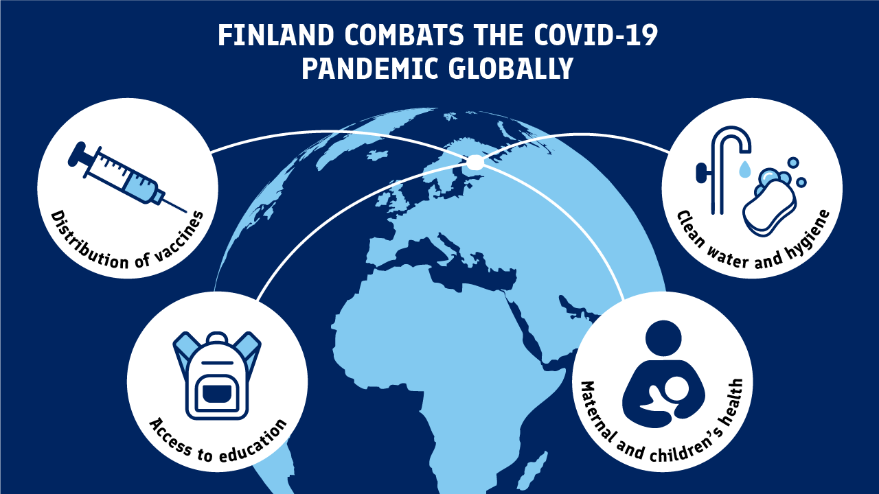 Finland combats the Covid-19 Pandemic globally: distribution of vaccines, acces to education, maternal and children's health, clean water and hygiene.