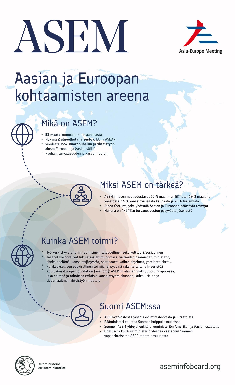 Infografiikka ASEM Aasian ja Euroopan kohtaamisen areena.