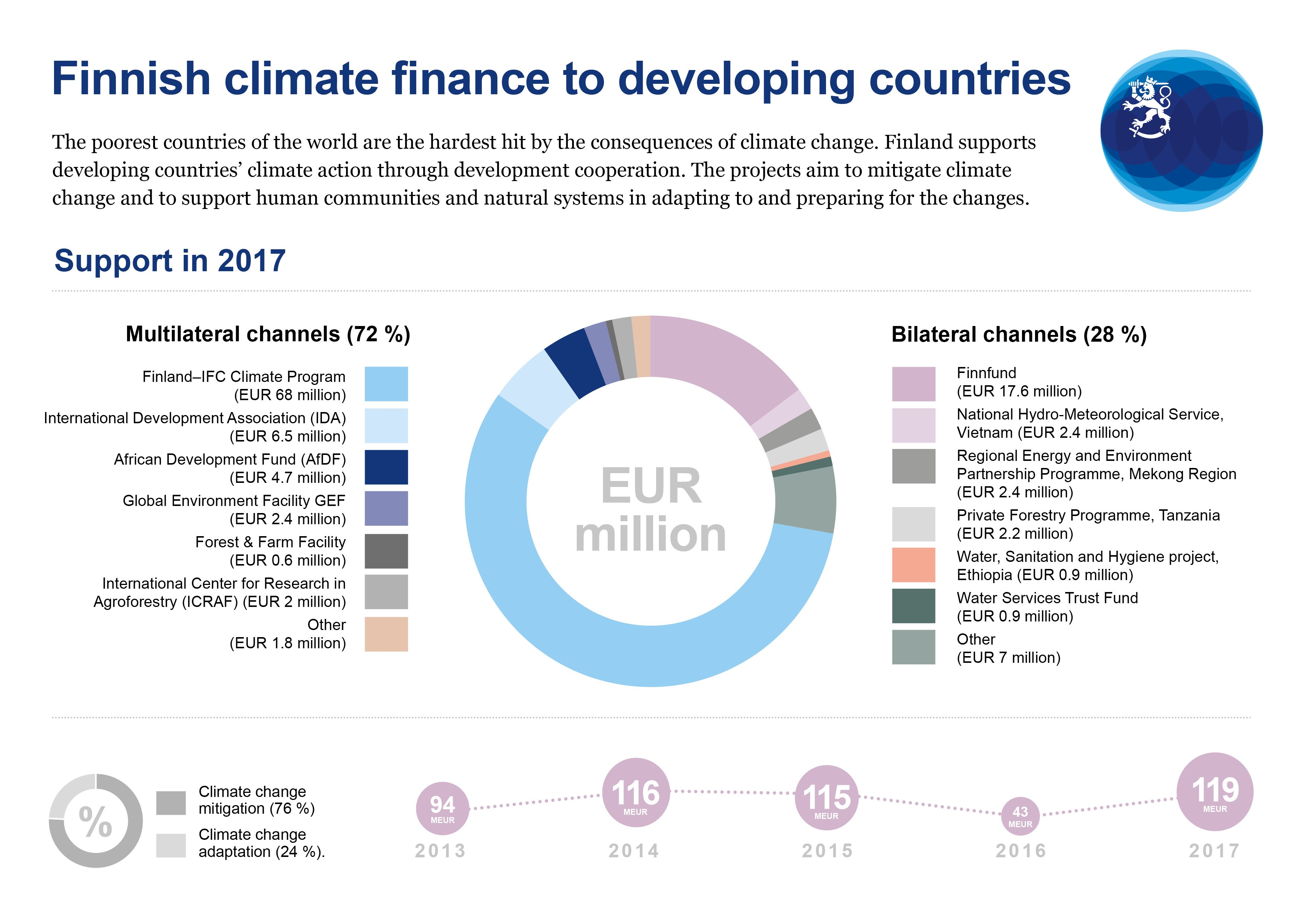 Finnish climate finance to developing countries
