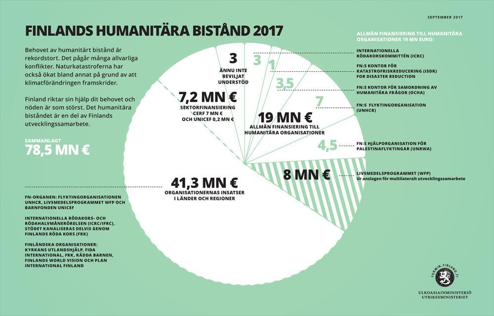 Finlands humanitära bistånd 2017. Situationen i september.