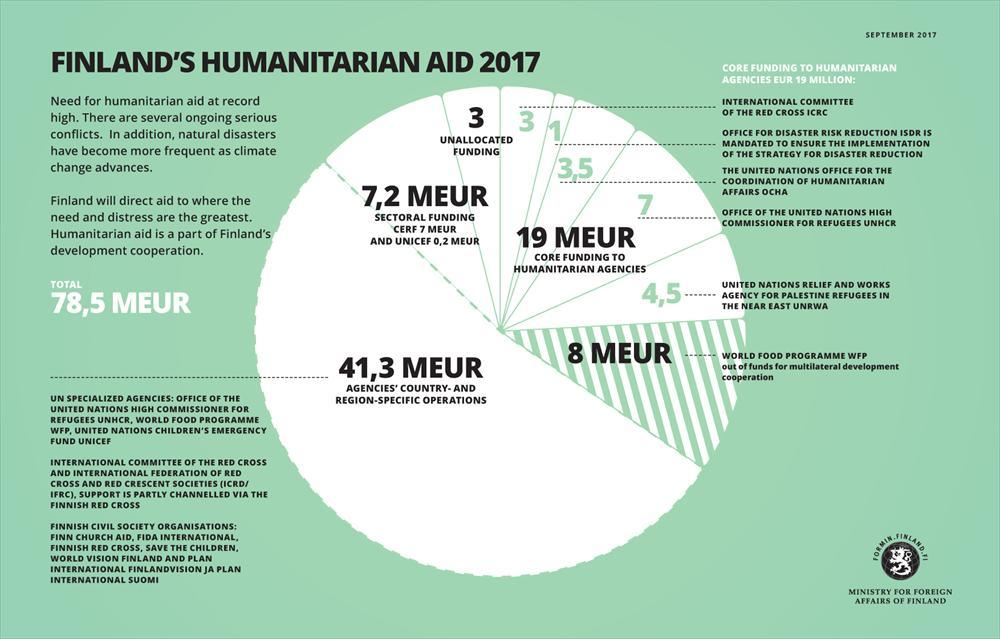 Finland's humanitarian aid in 2017 – situation in September 2017.