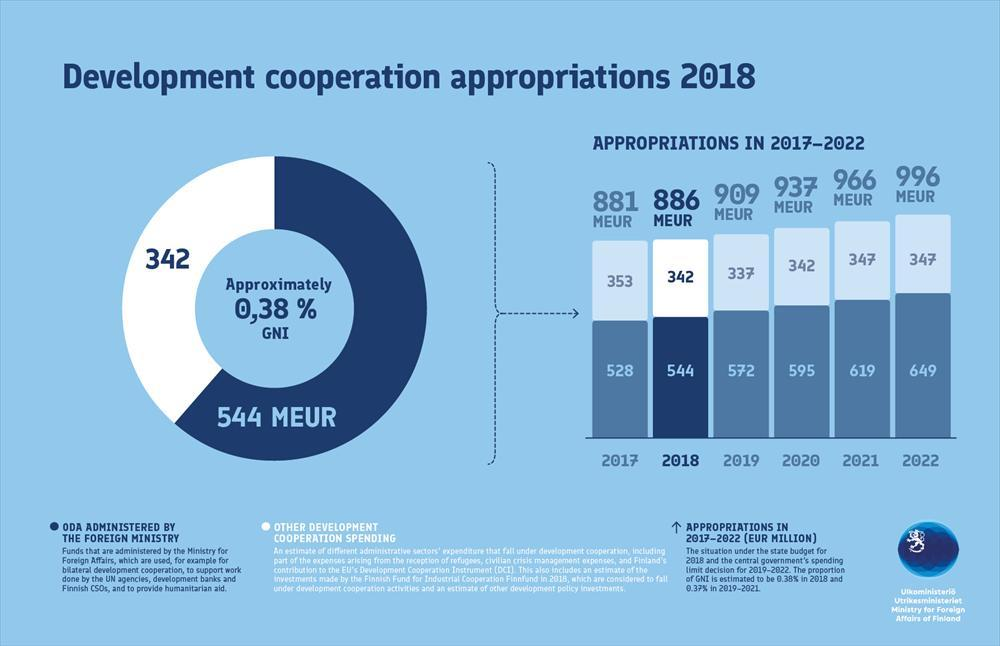 Development cooperation appropriations 2018, part 1