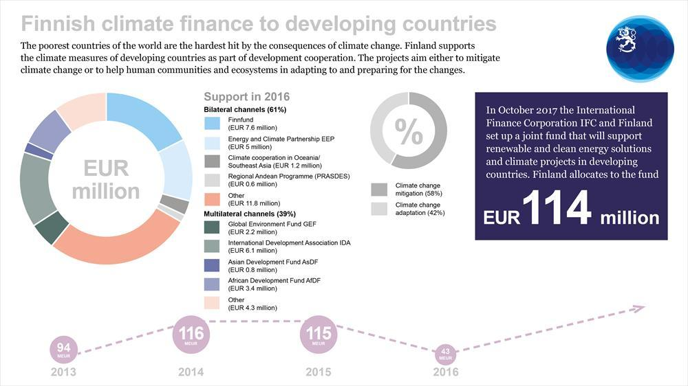 Climate finance to developing countries
