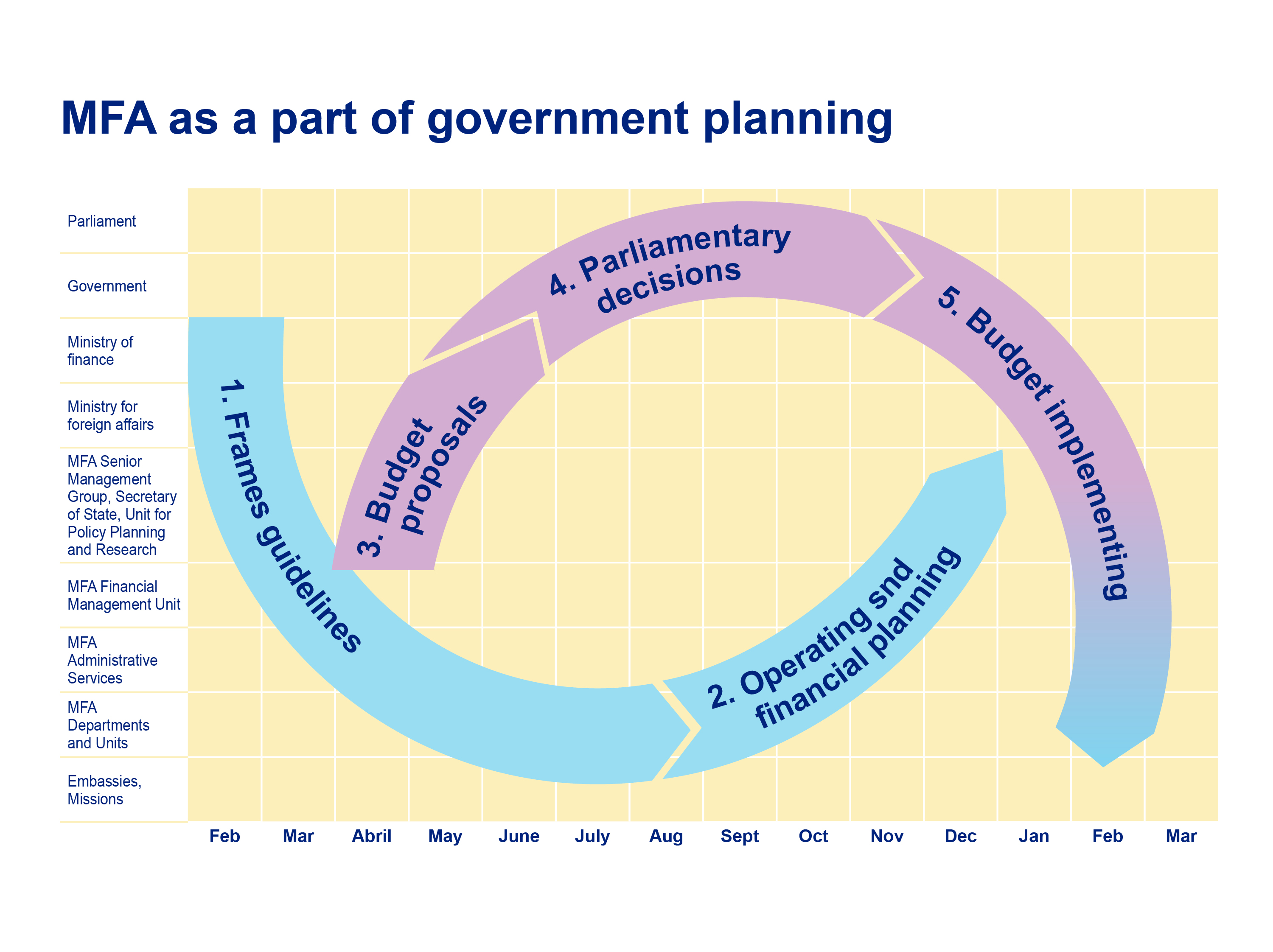 MFA as a part of government planning